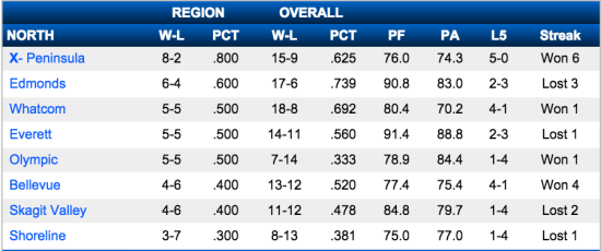 Men's North Division Standings - Courtesy of NWACsports.org