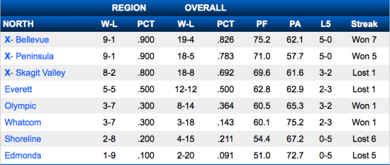 Women's North Division standings - courtesy of NWACsports.org